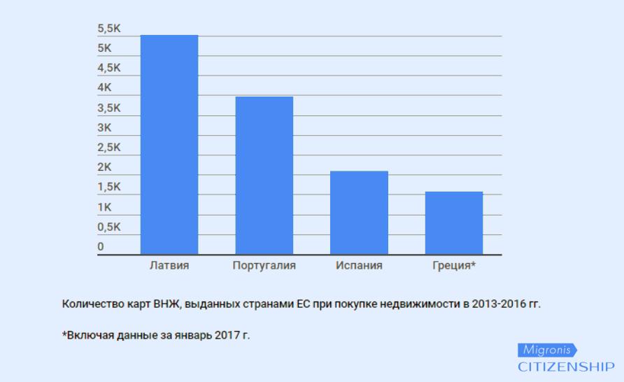 ВНЖ Греции за инвестиции: тонкости и советы #2 | Migronis