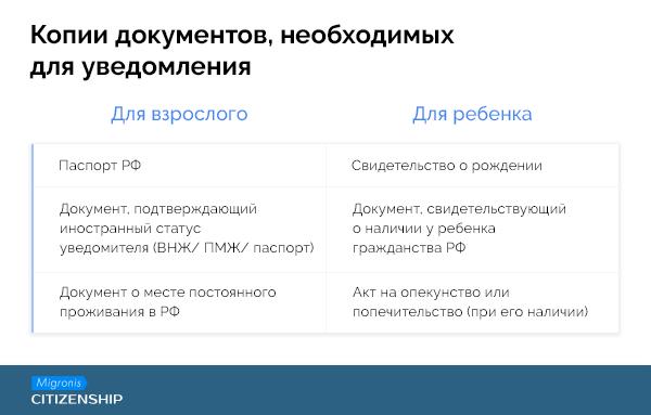 Сбор документов на уведомление о ВНЖ | Migronis