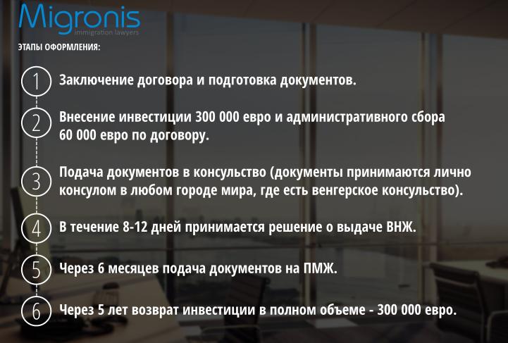 Процесс оформления и преимущества Государственной инвестиционной программы Венгрии для получения постоянного места жительства #2 | Migronis