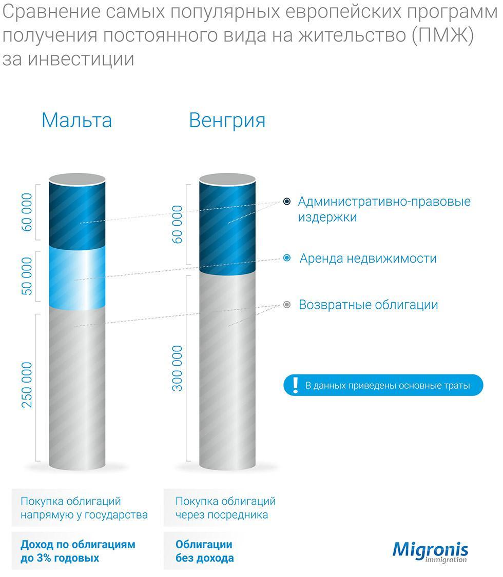 Закрытие программы ПМЖ Венгрии за инвестиции | Migronis