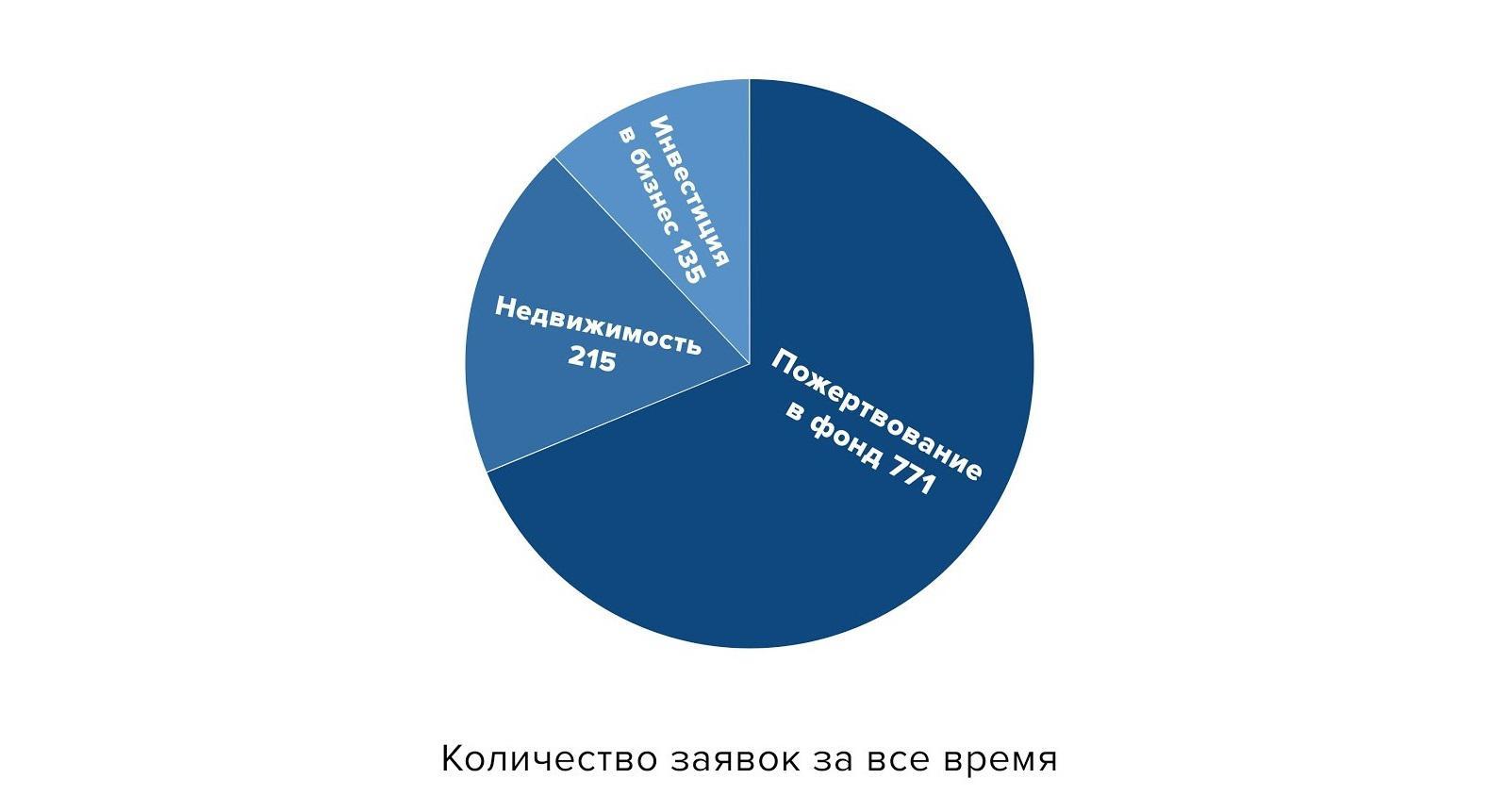 Распределение заявок по вариантам инвестирования | Migronis