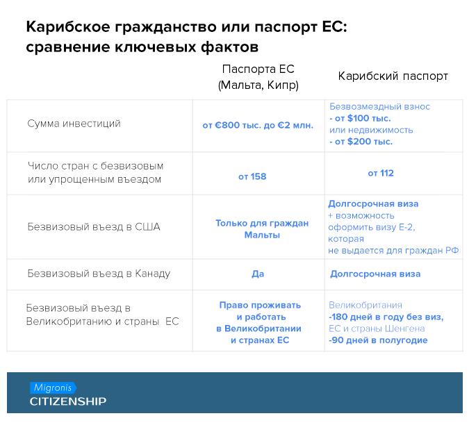 Гражданство Румынии и Венгрии за 5000 евро и другие способы попасть в руки мошенников | Migronis