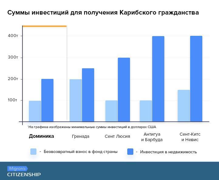 Гражданство за инвестиции: полный обзор самых популярных программ | Migronis