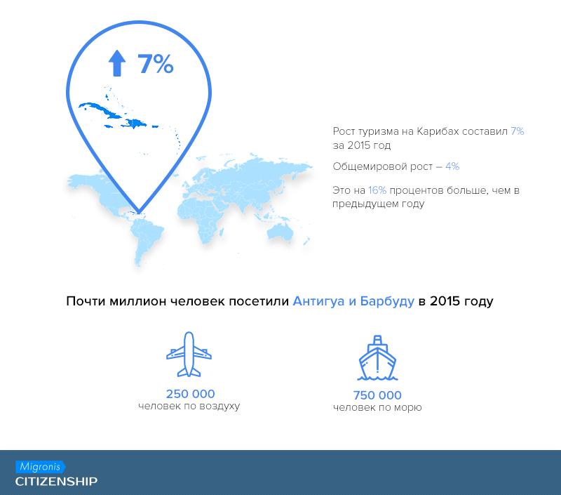 Антигуа и Барбуда на карте мира: все, что Вы хотели знать об островах | Migronis