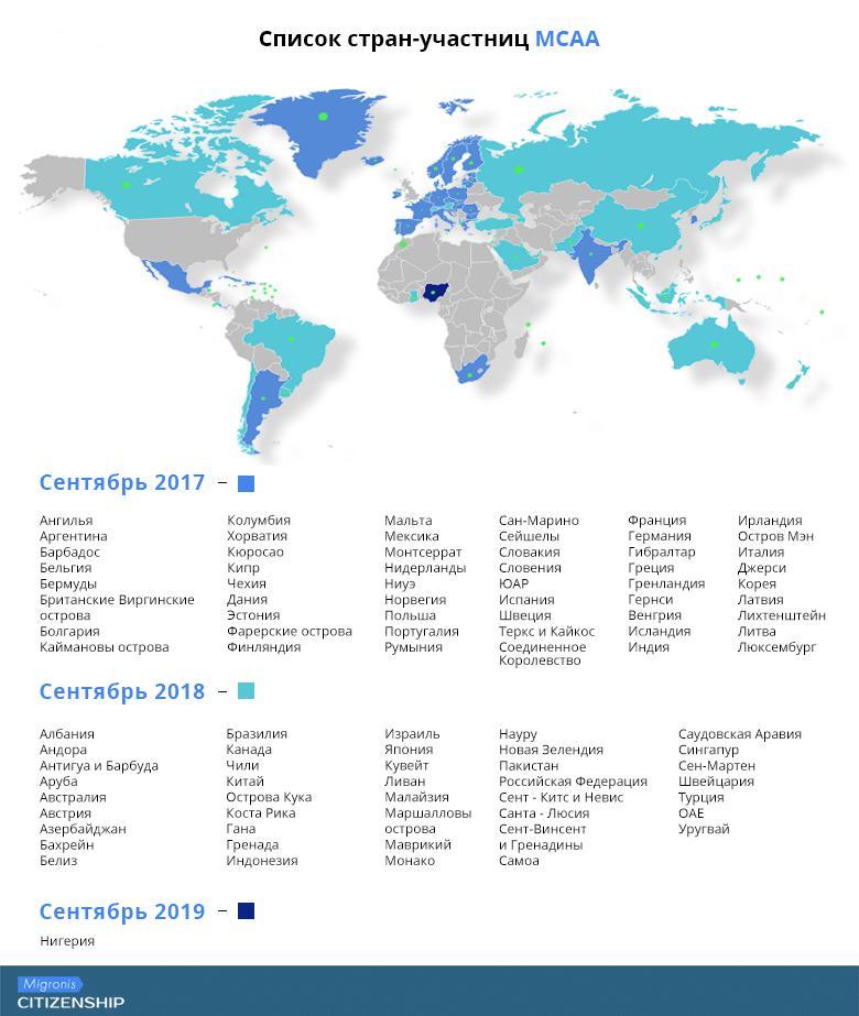 Международный автоматический обмен финансовой информацией: что стоит учитывать, выбирая гражданство? | Migronis