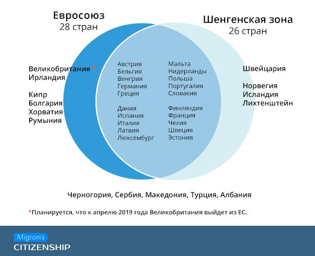Безвизовый Шенген для россиян в 2018 году: зачем нужен второй паспорт? | Migronis