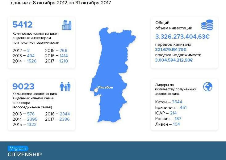 «Золотая виза» Португалии: ВНЖ за инвестиции для всей семьи | Migronis