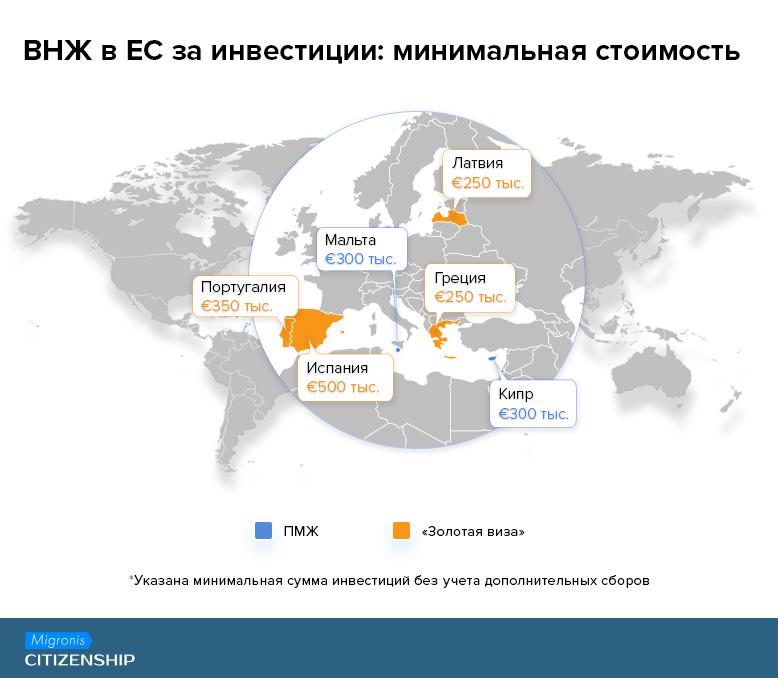ВНЖ в ЕС за инвестиции: минимальная стоимость