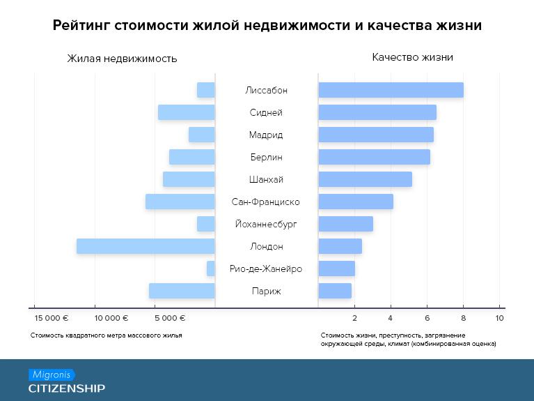 За пять лет россияне получили 187 ВНЖ Португалии в обмен на инвестиции | Migronis