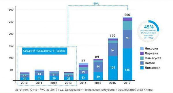 Недвижимость на Кипре: выгоды приобретения объектов