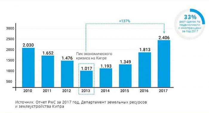 Кипрская недвижимость: нюансы покупки