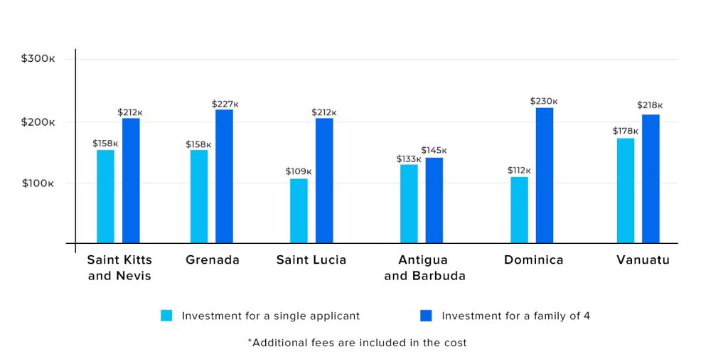 Comparing the Caribbean programs