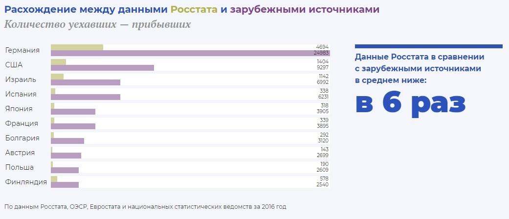 3 тыс. миллионеров РФ уехали на ПМЖ в Европу и США: цифры, тенденции и причины новой волны эмиграции - 3