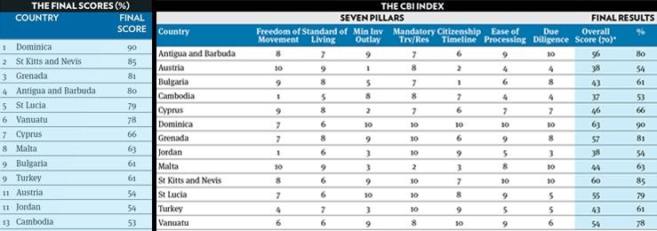 Индекс CBI: рейтинг стран, предлагающих гражданство за инвестиции