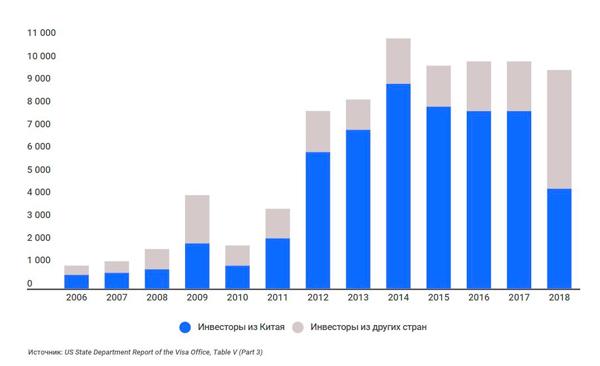 Колличество выданых виз EB-5 инвесторам из Китая и других стран