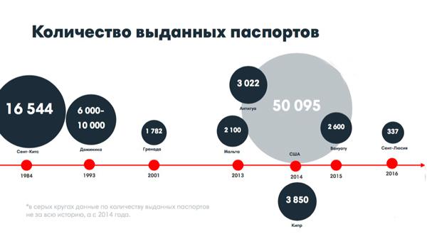 Паспорт Украины через инвестиции: каков будет доход после запуска программы?
