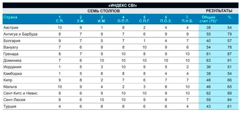 CBI Index 2019
