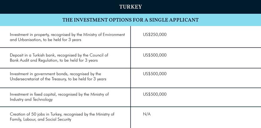 Индекс CBI 2019: Турция