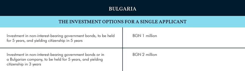 Индекс CBI 2019: Болгария