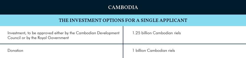 Индекс CBI 2019: Комбоджа