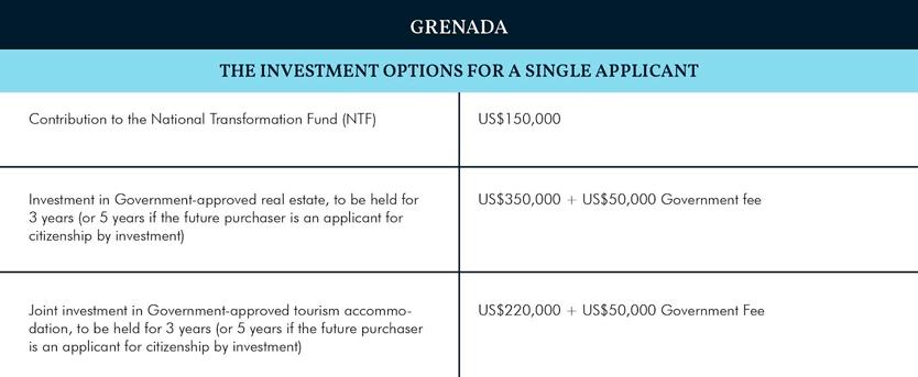 Индекс CBI 2019: Гренада