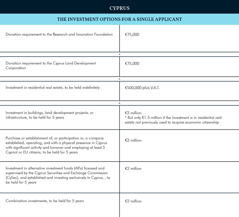 Индекс CBI 2019: Кипр