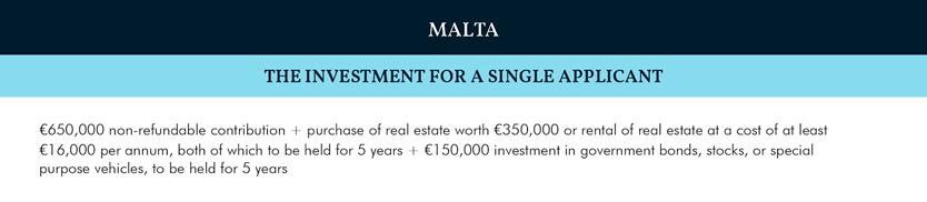 Индекс CBI 2019: Мальта
