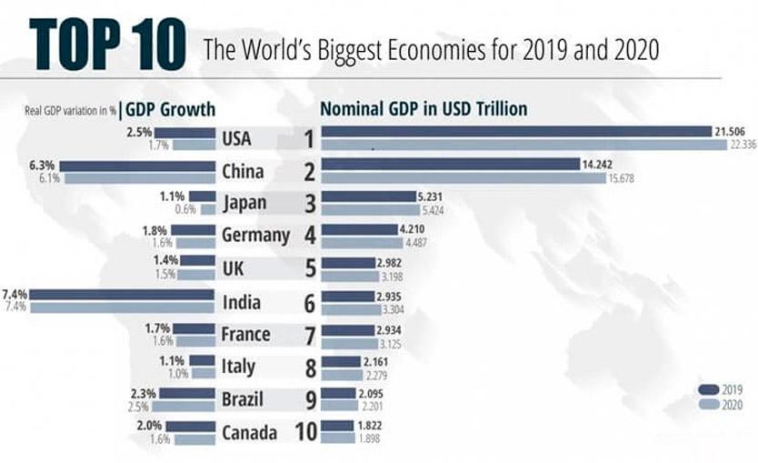 Рейтинг стран по экономическому развитию 2019 – в экономику какой страны инвестировать хайнету?