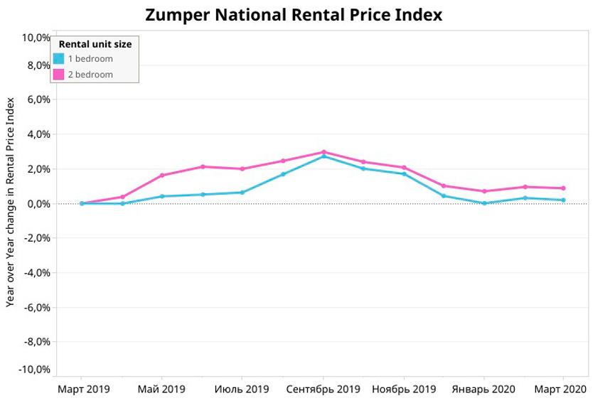 Индекс изменения арендной цены в США из года в год. Zumper.com