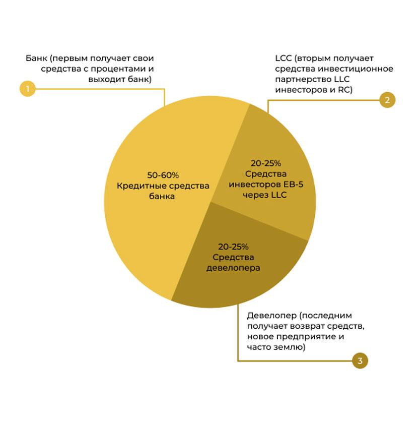 Стандартная схема финансирования проекта