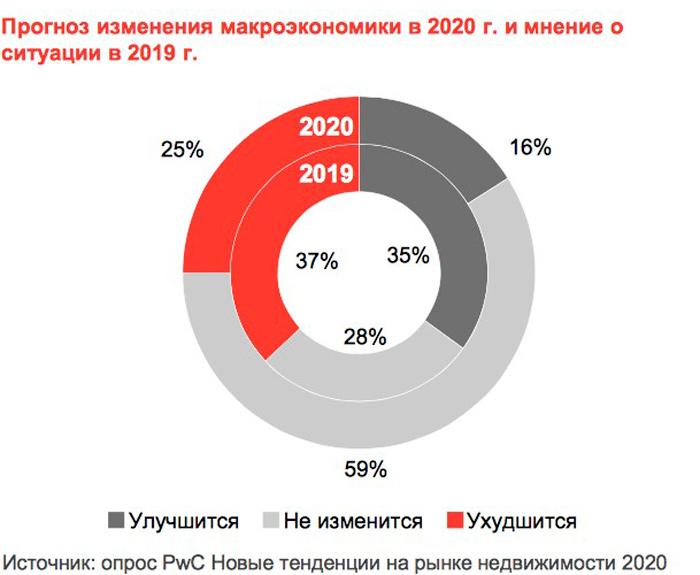 Прогноз изменения макроэкономики 2020