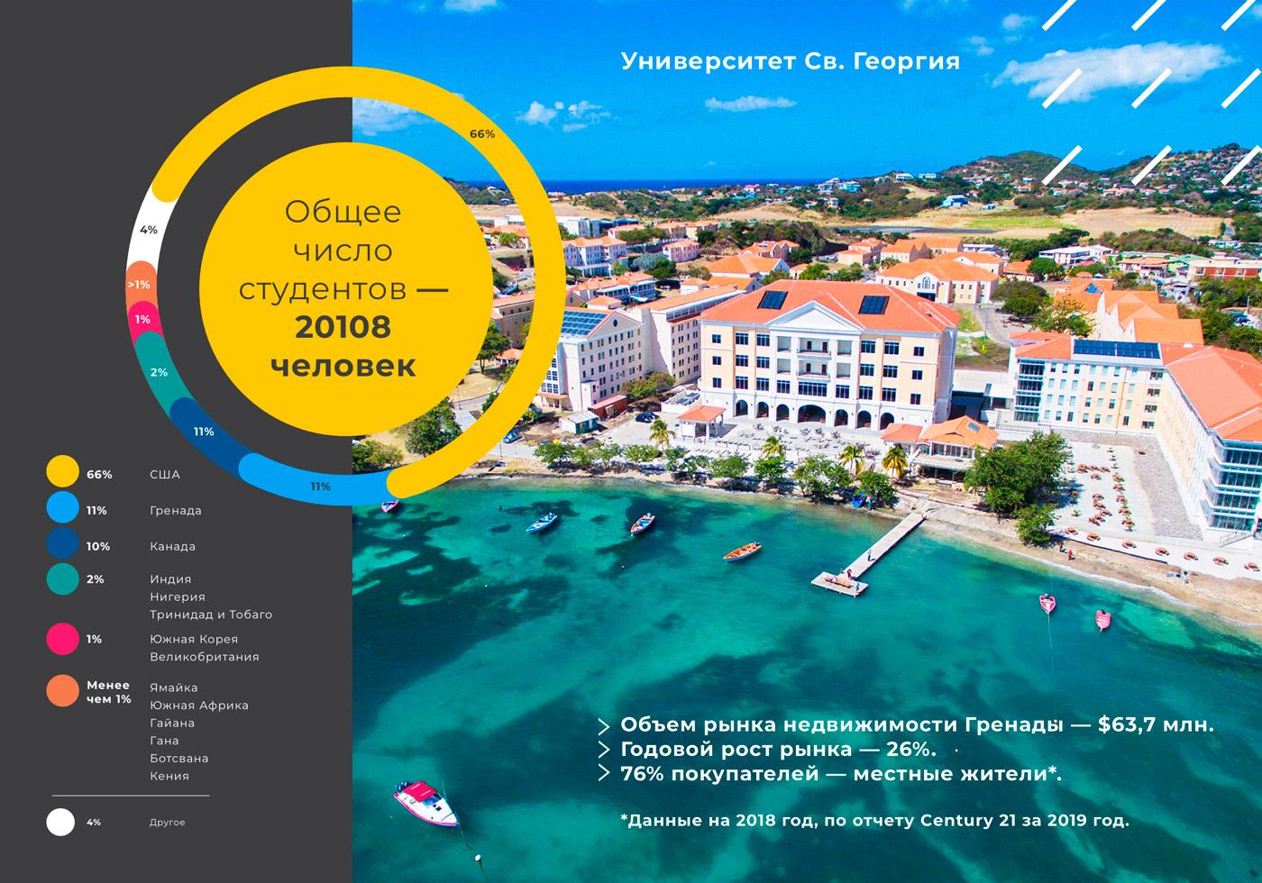 Флагман высшего образования на Карибах
