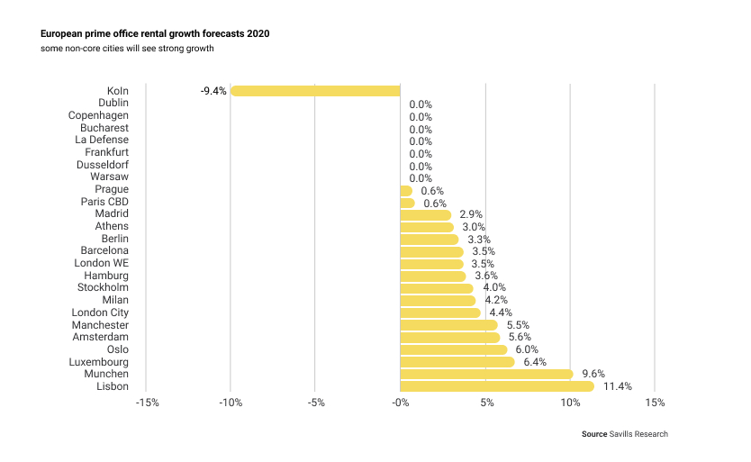 Forecast of growth in office rental rates in European cities 2020