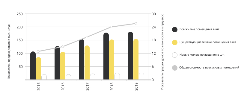 Выгодная инвестиция в лиссабонский офис ради Золотой визы - grafik