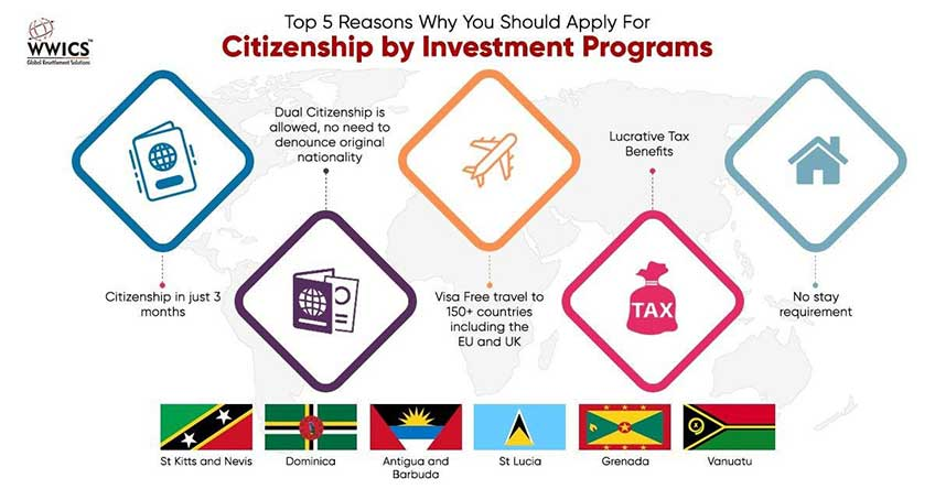 citizenship by investment benefits