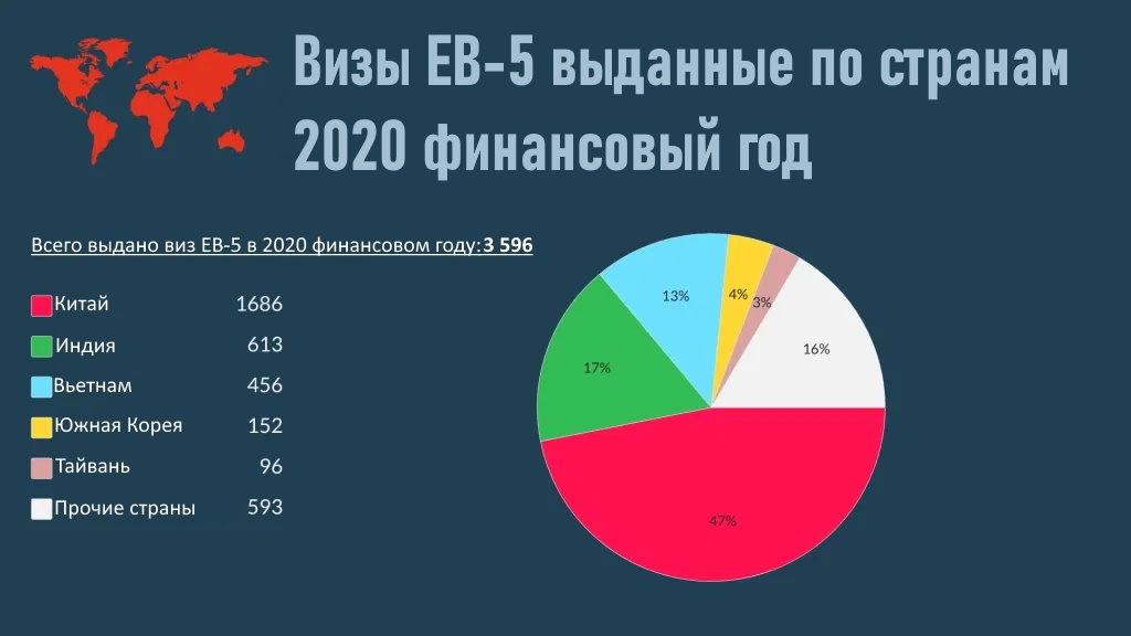 Визы ЕВ-5 2020